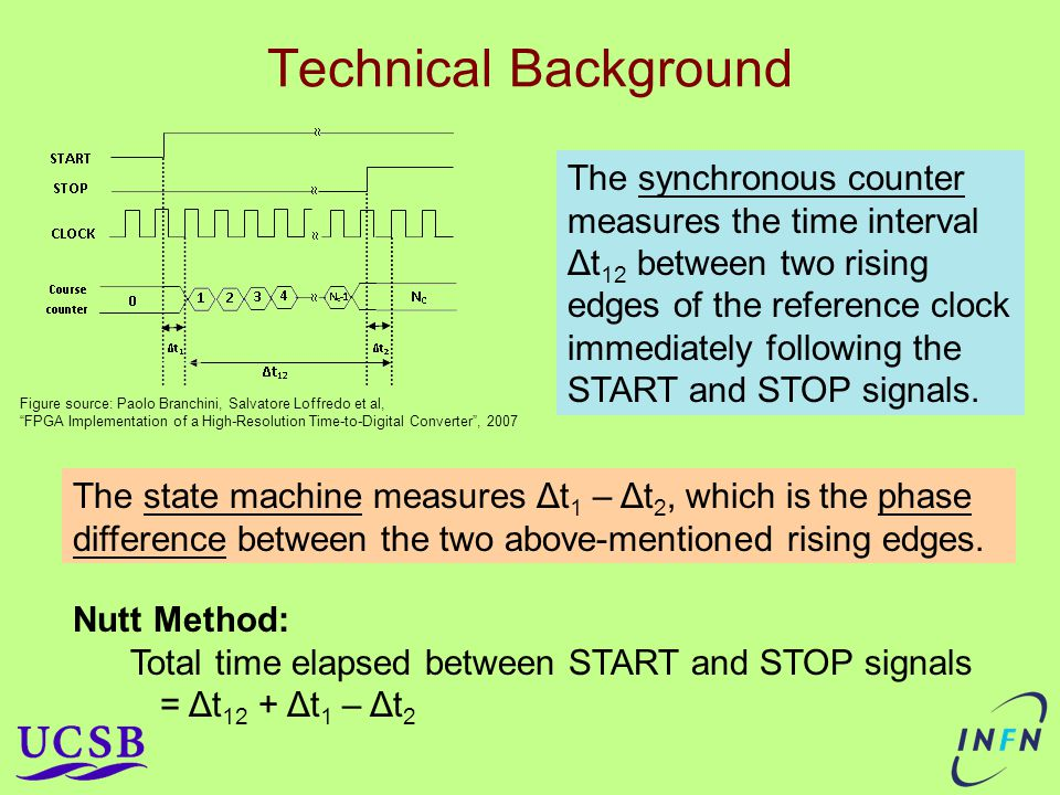 Technical Background Figure source: Paolo Branchini, Salvatore Loffredo et al, FPGA Implementation of a High-Resolution Time-to-Digital Converter , 2007 The synchronous counter measures the time interval Δt 12 between two rising edges of the reference clock immediately following the START and STOP signals.