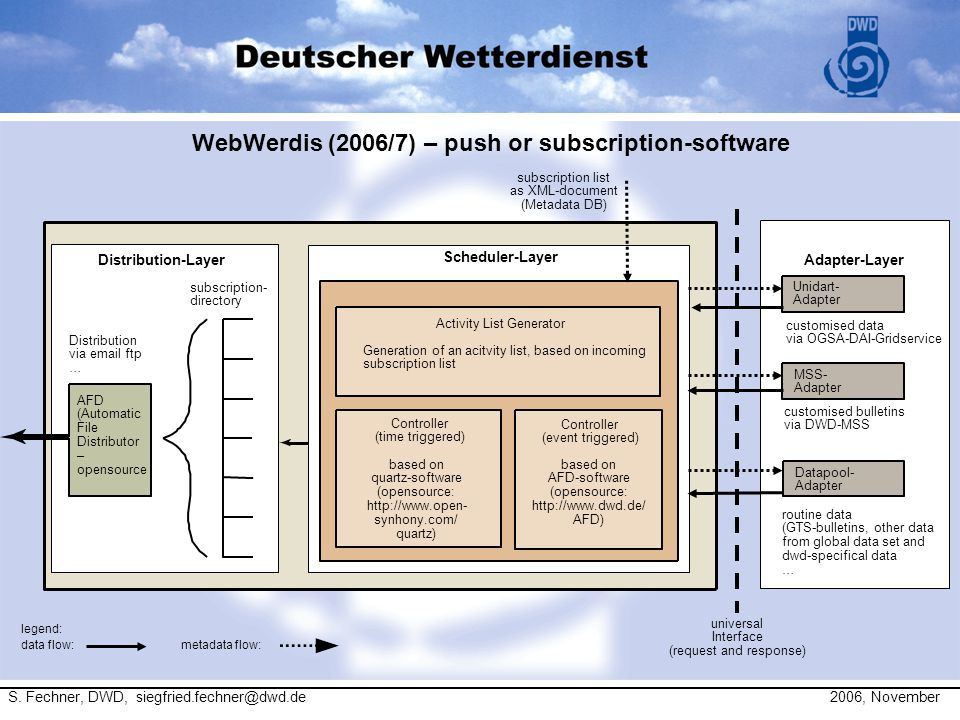 WebWerdis (2006/7) – push or subscription-software AFD (Automatic File Distributor – opensource Controller (time triggered) based on quartz-software (opensource: http://www.open- synhony.com/ quartz) subscription- directory Distribution via email ftp … customised data via OGSA-DAI-Gridservice MSS- Adapter customised bulletins via DWD-MSS routine data (GTS-bulletins, other data from global data set and dwd-specifical data … Distribution-Layer Scheduler-Layer Adapter-Layer universal Interface (request and response) subscription list as XML-document (Metadata DB) Activity List Generator Generation of an acitvity list, based on incoming subscription list based on AFD-software (opensource: http://www.dwd.de/ AFD) legend: data flow:metadata flow : Unidart- Adapter Datapool- Adapter Controller (event triggered) S.