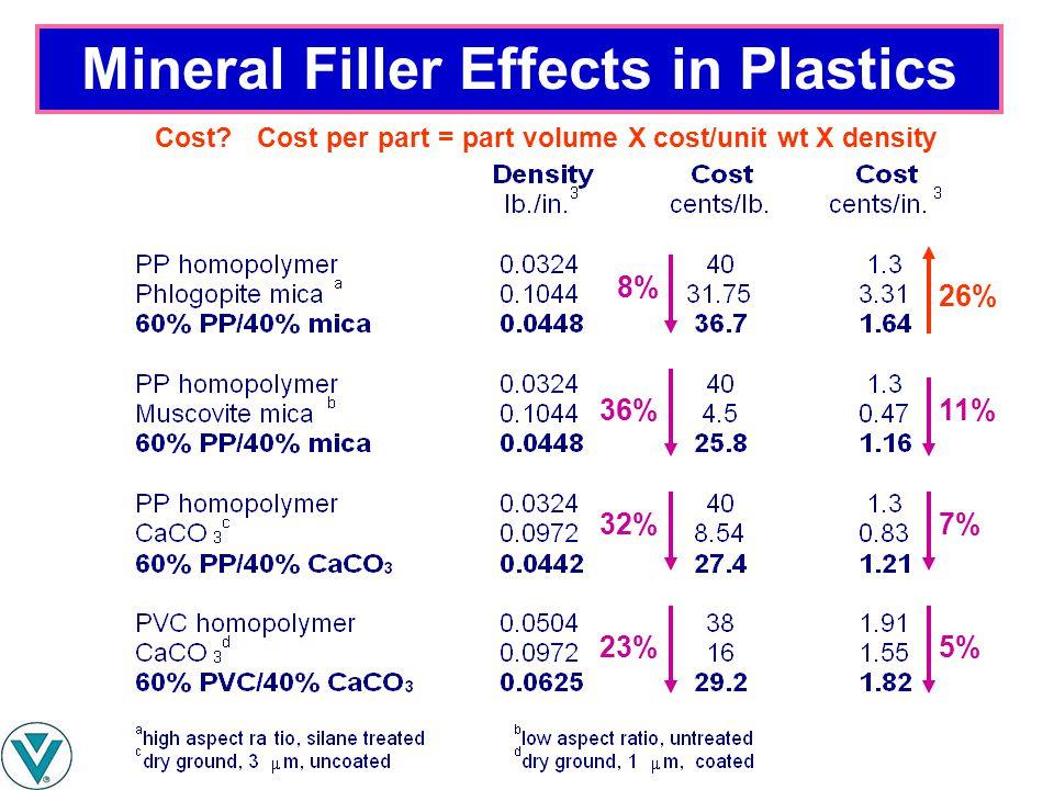 Mineral Filler Effects in Plastics 8% 36% 32% 23% 26% 11% 7% 5% Cost? Cost per part = part volume X cost/unit wt X density