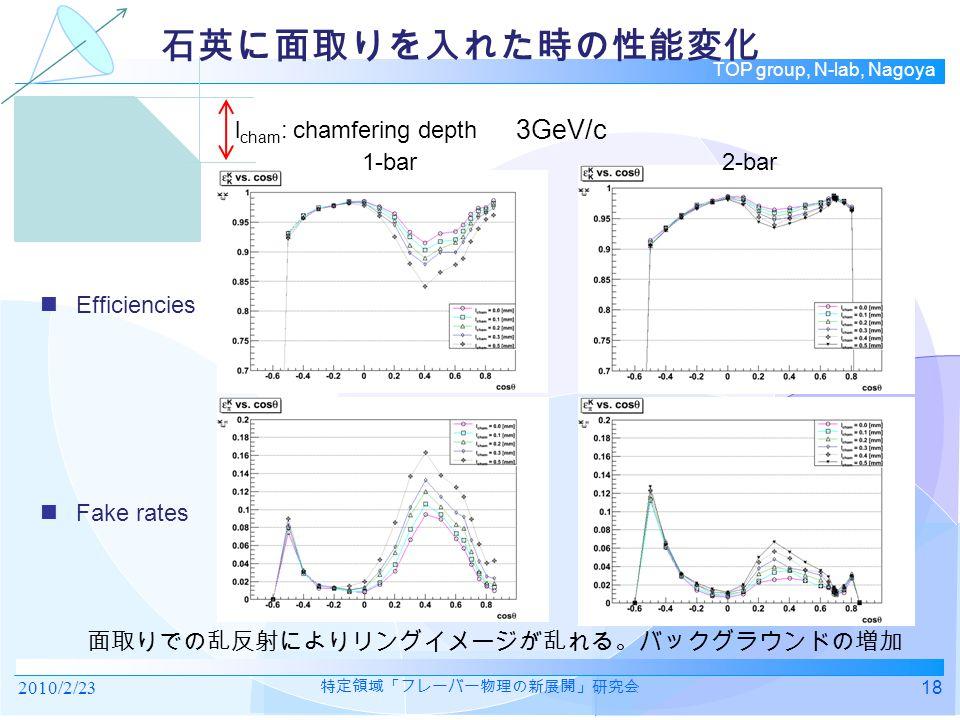 TOP group, N-lab, Nagoya 石英に面取りを入れた時の性能変化 Efficiencies Fake rates 2010/2/2318 特定領域「フレーバー物理の新展開」研究会 l cham : chamfering depth 3GeV/c 1-bar 2-bar 面取りでの乱反射によりリングイメージが乱れる。バックグラウンドの増加