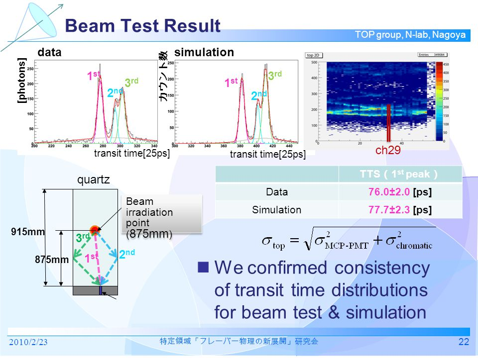 TOP group, N-lab, Nagoya 1 st 2 nd 3 rd 1 st 2 nd 3 rd Beam Test Result We confirmed consistency of transit time distributions for beam test & simulation 22 TTS ( 1 st peak ) Data76.0±2.0 [ps] Simulation77.7±2.3 [ps] Beam irradiation point ( 875mm ) Beam irradiation point ( 875mm ) 875mm 915mm quartz 3 rd 2 nd 1 st ch29 transit time[25ps] [photons] transit time[25ps] カウント数 datasimulation 2010/2/23 特定領域「フレーバー物理の新展開」研究会
