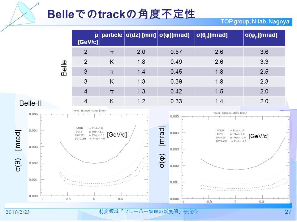 TOP group, N-lab, Nagoya Belle での track の角度不定性 2010/2/2327 特定領域「フレーバー物理の新展開」研究会 σ(θ) [mrad] σ(φ) [mrad] [GeV/c] p [GeV/c] particleσ(dz) [mm]σ(φ)[mrad]σ(θ p )[mrad]σ(φ p )[mrad] 2π2.00.572.63.6 2K1.80.492.63.3 3π1.40.451.82.5 3K1.30.391.82.3 4π1.30.421.52.0 4K1.20.331.42.0 Belle Belle-II