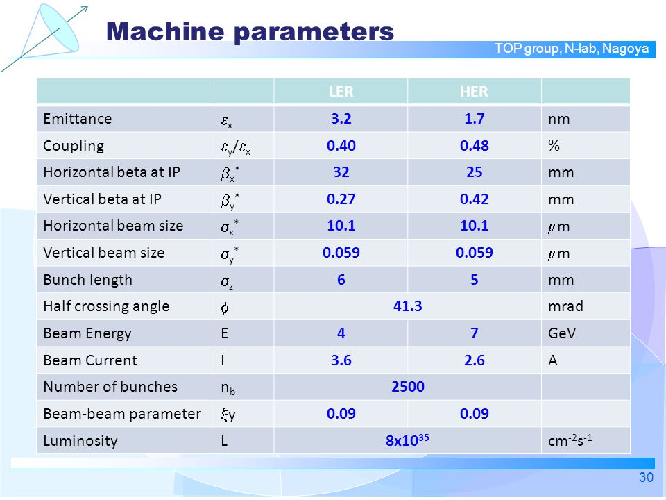 TOP group, N-lab, Nagoya Machine parameters 30 LERHER Emittance xx 3.21.7nm Coupling y/xy/x 0.400.48% Horizontal beta at IP x*x* 3225mm Vertical beta at IP y*y* 0.270.42mm Horizontal beam size x*x* 10.1 mm Vertical beam size y*y* 0.059 mm Bunch length zz 65mm Half crossing angle  41.3mrad Beam EnergyE47GeV Beam CurrentI3.62.6A Number of bunchesnbnb 2500 Beam-beam parameter yy 0.09 LuminosityL8x10 35 cm -2 s -1