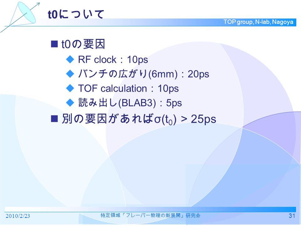 TOP group, N-lab, Nagoya t0 の要因  RF clock : 10ps  バンチの広がり (6mm) : 20ps  TOF calculation : 10ps  読み出し (BLAB3) : 5ps 別の要因があれば σ(t 0 ) > 25ps 2010/2/2331 特定領域「フレーバー物理の新展開」研究会 t0 について