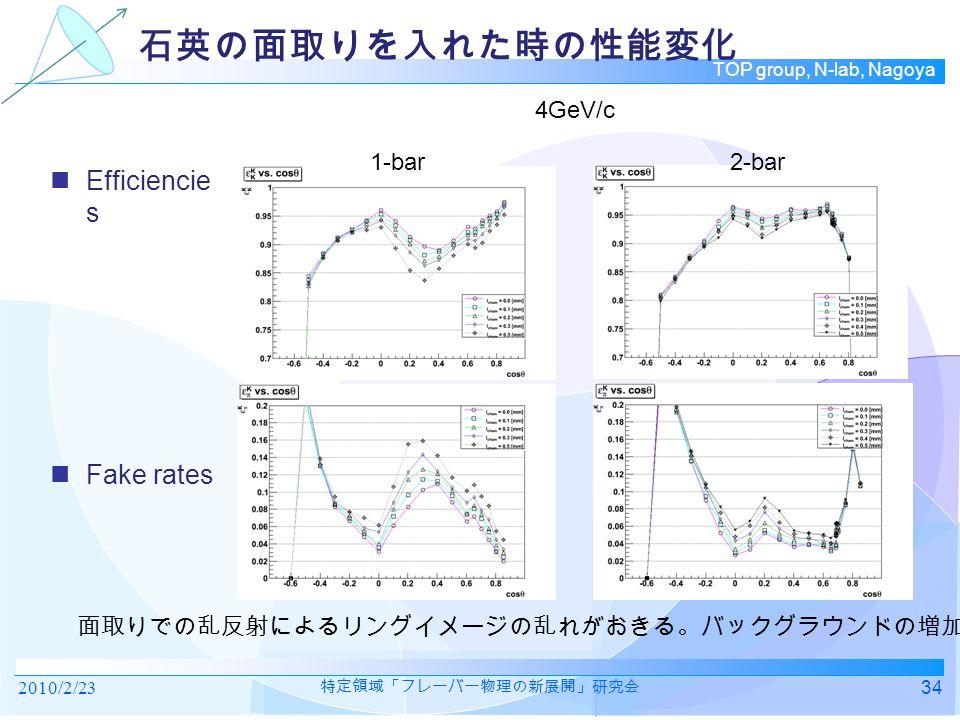 TOP group, N-lab, Nagoya 石英の面取りを入れた時の性能変化 Efficiencie s Fake rates 2010/2/2334 特定領域「フレーバー物理の新展開」研究会 面取りでの乱反射によるリングイメージの乱れがおきる。バックグラウンドの増加 4GeV/c 1-bar2-bar