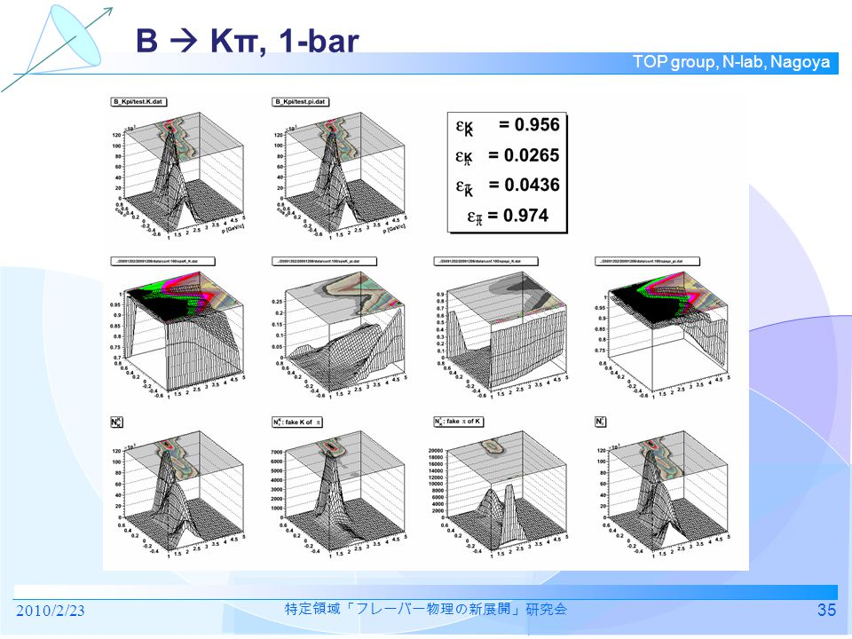 TOP group, N-lab, Nagoya 2010/2/2335 特定領域「フレーバー物理の新展開」研究会 B  Kπ, 1-bar