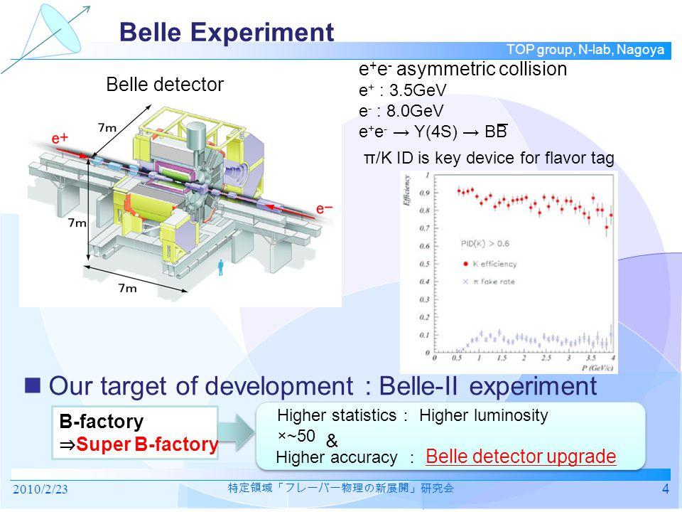 TOP group, N-lab, Nagoya B  Kπ, B  ππ  e-: 7GeV, e+: 4GeV π, K それぞれ運動量、角度ごとに efficiency, fake rate をかけた –Correlation は無視  1-bar と 2-bar の間にほとんど差はない  運用中の状態に対する robustness はどうか? tracking resolution t 0 jitter Quartz の面取り 2010/2/2315 特定領域「フレーバー物理の新展開」研究会 Physics Case Study ε(K; K)ε(K;π)ε(π; K)ε(π;π) 1-bar0.960.0270.0440.97 2-bar0.960.0230.0400.98