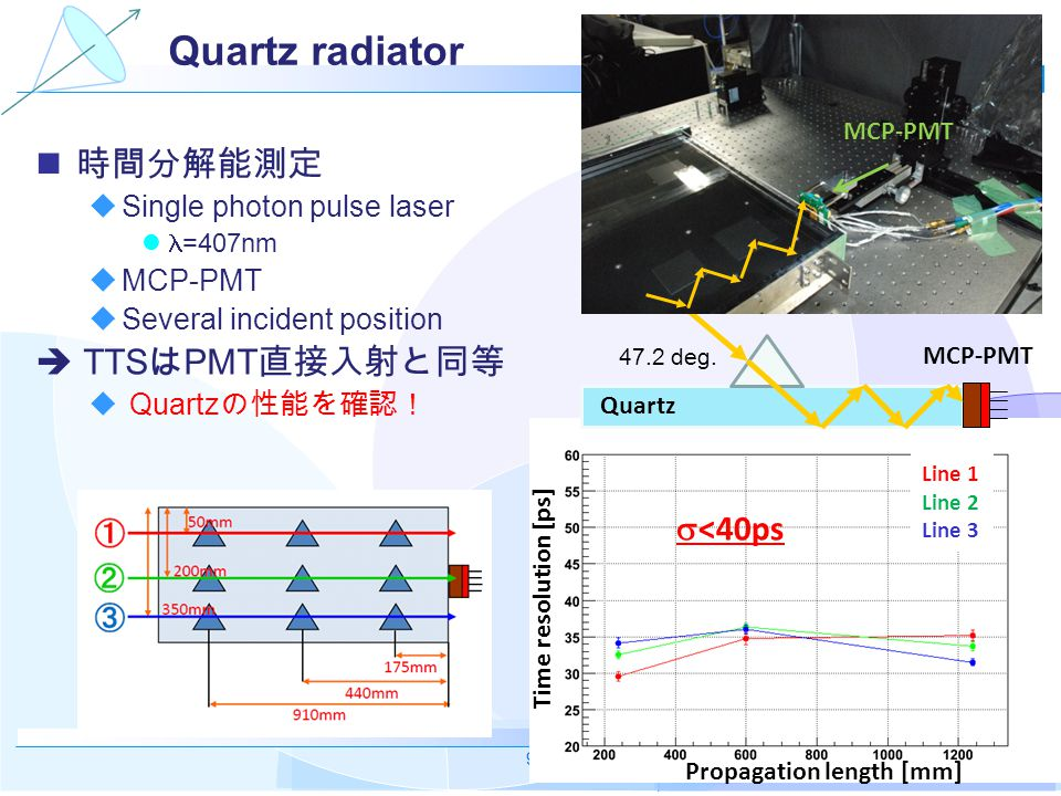 TOP group, N-lab, Nagoya 2009/3/9-10 9 Quartz radiator 時間分解能測定  Single photon pulse laser =407nm  MCP-PMT  Several incident position  TTS は PMT 直接入射と同等  Quartz の性能を確認! Propagation length [mm] Time resolution [ps] Line 1 Line 2 Line 3  <40ps Quartz MCP-PMT 47.2 deg.