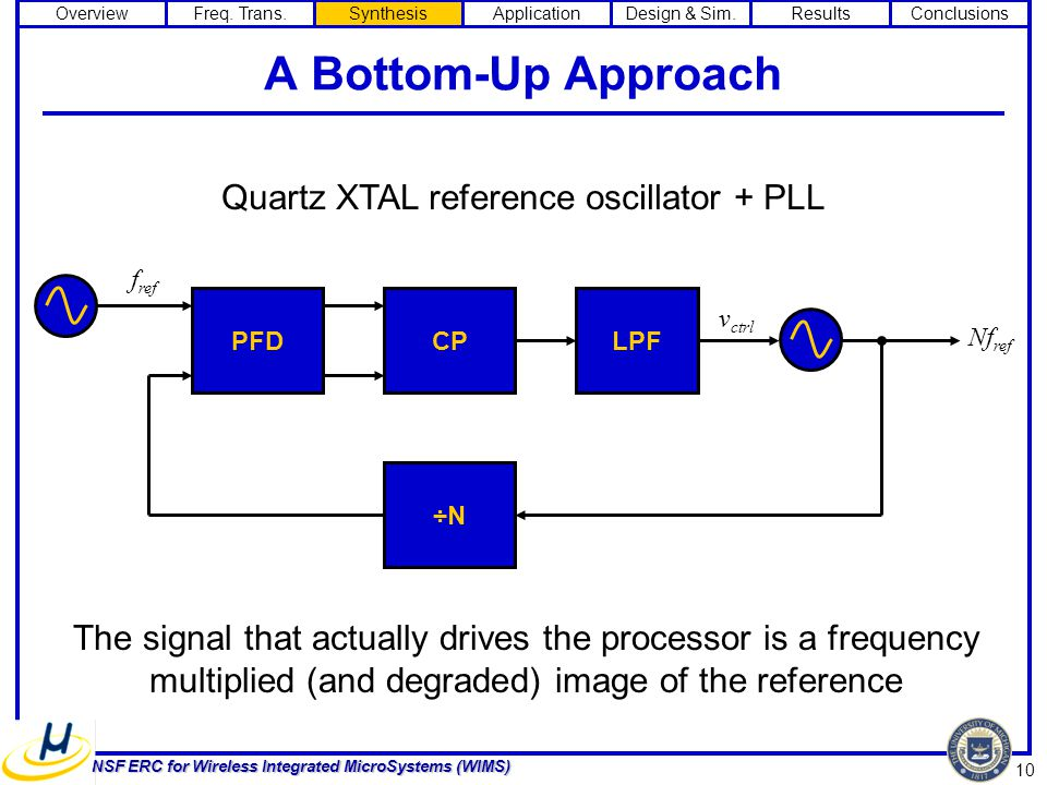 10 NSF ERC for Wireless Integrated MicroSystems (WIMS) A Bottom-Up Approach ÷N Nf ref LPF v ctrl f ref CPPFD Quartz XTAL reference oscillator + PLL The signal that actually drives the processor is a frequency multiplied (and degraded) image of the reference OverviewFreq.