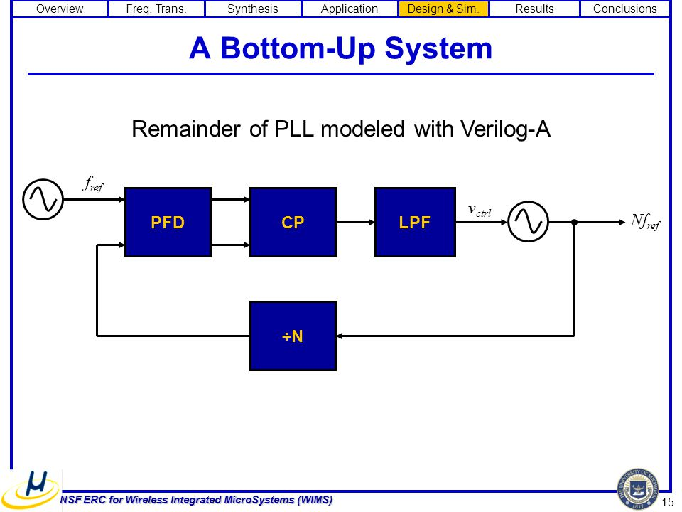 15 NSF ERC for Wireless Integrated MicroSystems (WIMS) A Bottom-Up System LPFPFD ÷N f ref Nf ref v ctrl CP Remainder of PLL modeled with Verilog-A OverviewFreq.
