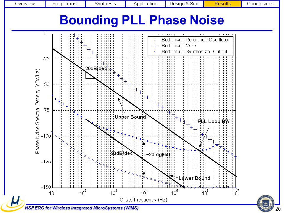 20 NSF ERC for Wireless Integrated MicroSystems (WIMS) Bounding PLL Phase Noise OverviewFreq.