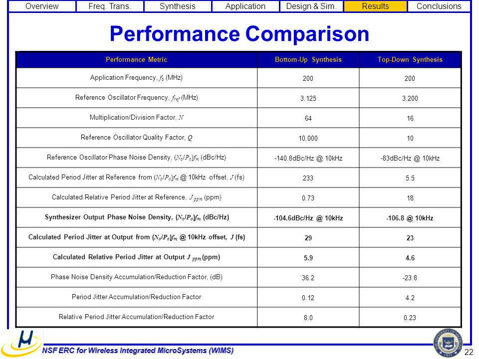 22 NSF ERC for Wireless Integrated MicroSystems (WIMS) Performance Comparison Performance MetricBottom-Up SynthesisTop-Down Synthesis Application Frequency, f o (MHz) 200 Reference Oscillator Frequency, f ref (MHz) 3.1253,200 Multiplication/Division Factor, N 6416 Reference Oscillator Quality Factor, Q 10,00010 Reference Oscillator Phase Noise Density, ( N o / P o ) f m (dBc/Hz) -140.8dBc/Hz @ 10kHz-83dBc/Hz @ 10kHz Calculated Period Jitter at Reference from ( N o / P o ) f m @ 10kHz offset, J (fs) 2335.5 Calculated Relative Period Jitter at Reference, J ppm (ppm) 0.7318 Synthesizer Output Phase Noise Density, ( N o / P o ) f m (dBc/Hz) -104.6dBc/Hz @ 10kHz-106.8 @ 10kHz Calculated Period Jitter at Output from ( N o / P o ) f m @ 10kHz offset, J (fs) 2923 Calculated Relative Period Jitter at Output J ppm (ppm) 5.94.6 Phase Noise Density Accumulation/Reduction Factor, (dB) 36.2-23.8 Period Jitter Accumulation/Reduction Factor 0.124.2 Relative Period Jitter Accumulation/Reduction Factor 8.00.23 OverviewFreq.