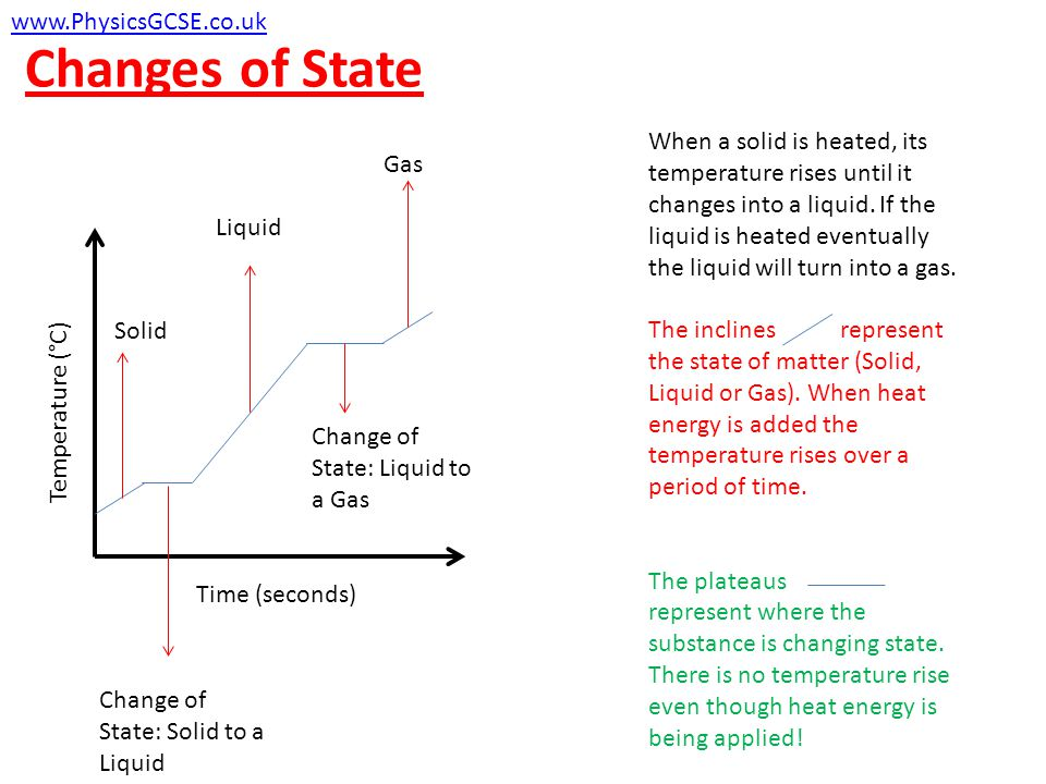 Changes of State Temperature (°C) Time (seconds) Solid Liquid Gas Change of State: Solid to a Liquid Change of State: Liquid to a Gas When a solid is heated, its temperature rises until it changes into a liquid.
