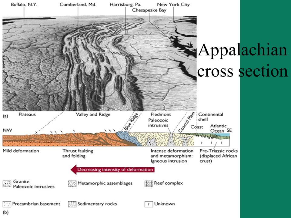 Appalachian cross section