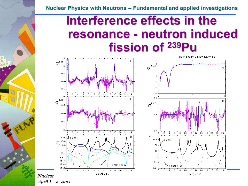 Nuclear Physics PAC 20-th session April 1 - 2 2004 Nuclear Physics with Neutrons – Fundamental and applied investigations consideration of the theme 0
