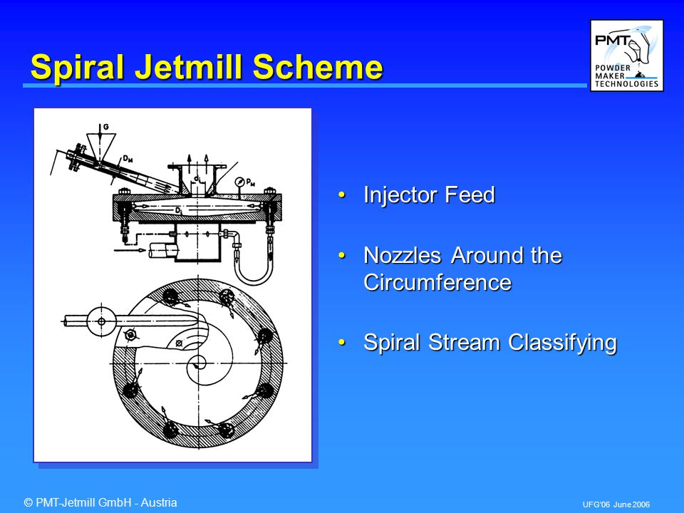 © PMT-Jetmill GmbH - Austria UFG'06 June 2006 Spiral Jetmill Scheme Injector FeedInjector Feed Nozzles Around the CircumferenceNozzles Around the Circumference Spiral Stream ClassifyingSpiral Stream Classifying