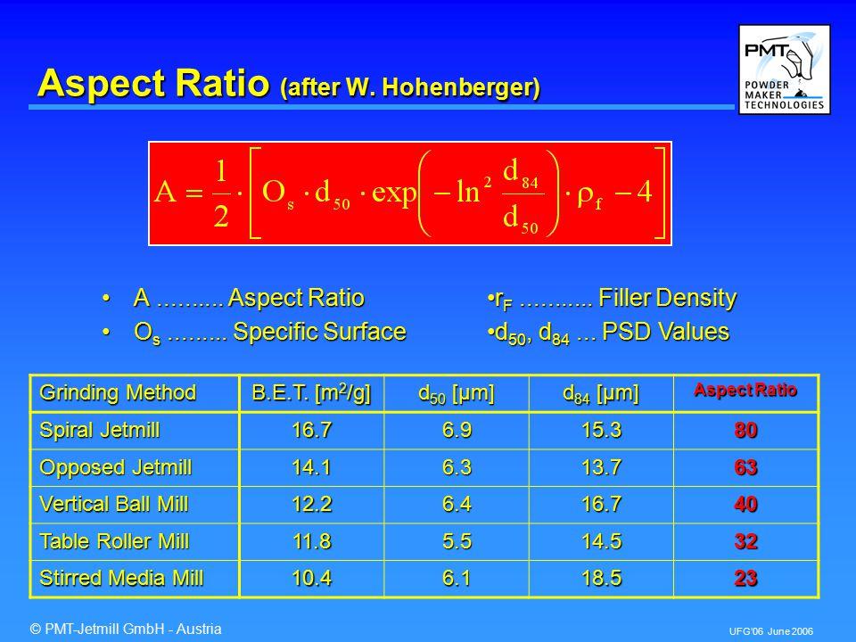 © PMT-Jetmill GmbH - Austria UFG'06 June 2006 Aspect Ratio – Lamellarity