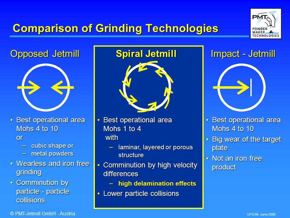 © PMT-Jetmill GmbH - Austria UFG'06 June 2006 Integrated Motor - Rotor - Unit 4.