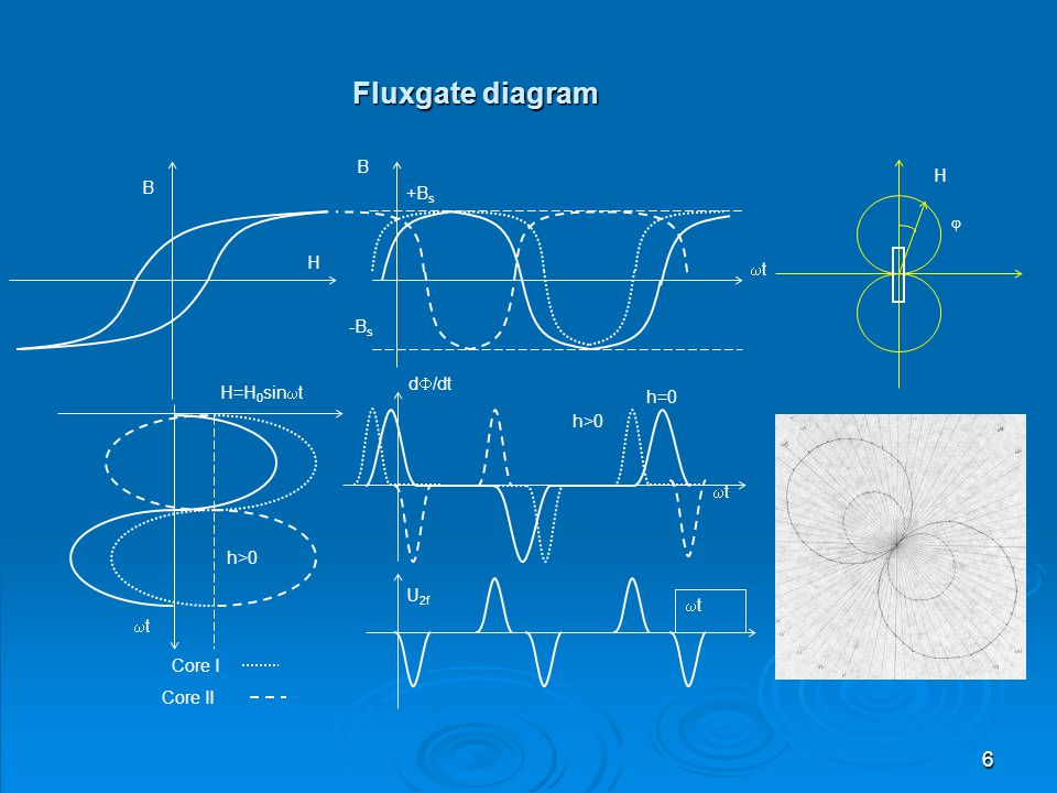 7 RESULTS AND APPLICATIONS  Research on the fluxgate transducers & magnetometer electronics – applications for Intercosmos satellites Technical data: range: +/- 80.000 nT frequency of pulse excitation: 2 kHz, second harmonic: 4 kHz noise: < 1 nT nonlinearity : < 1% applications: triaxial magnetometer for Intercosmos satellites