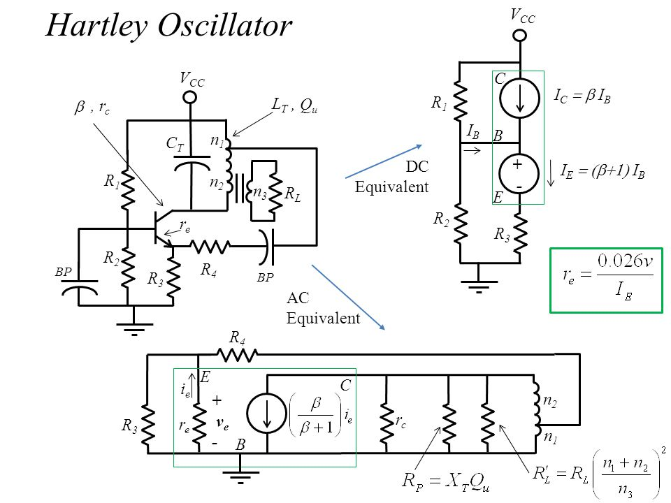 R1R1 R2R2 R3R3 R4R4 RLRL n1n1 n2n2 n3n3 CTCT LTLT, Q u BP V CC, r c + - R2R2 R3R3 IBIB V CC R1R1 I C  I B R3R3 rere I E  I B ieie rcrc R4R4 n2n2 n1n1 + v e - B C E B C E rere Hartley Oscillator DC Equivalent AC Equivalent 