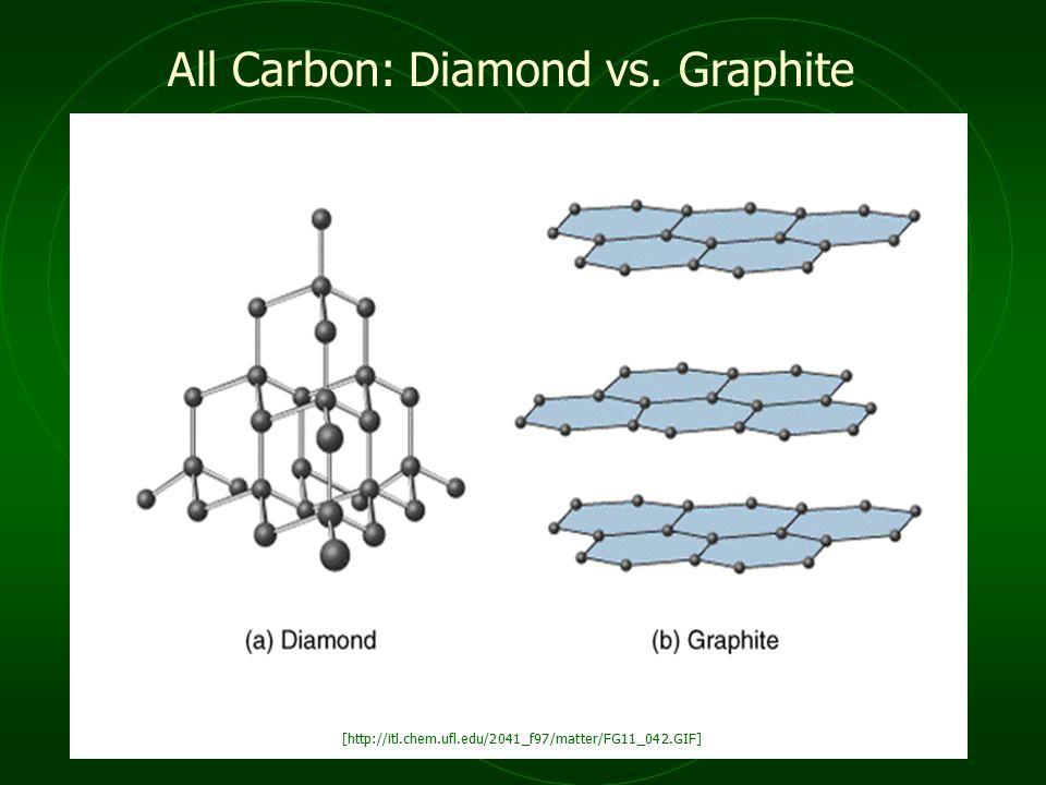 All Carbon: Diamond vs. Graphite [http://itl.chem.ufl.edu/2041_f97/matter/FG11_042.GIF]