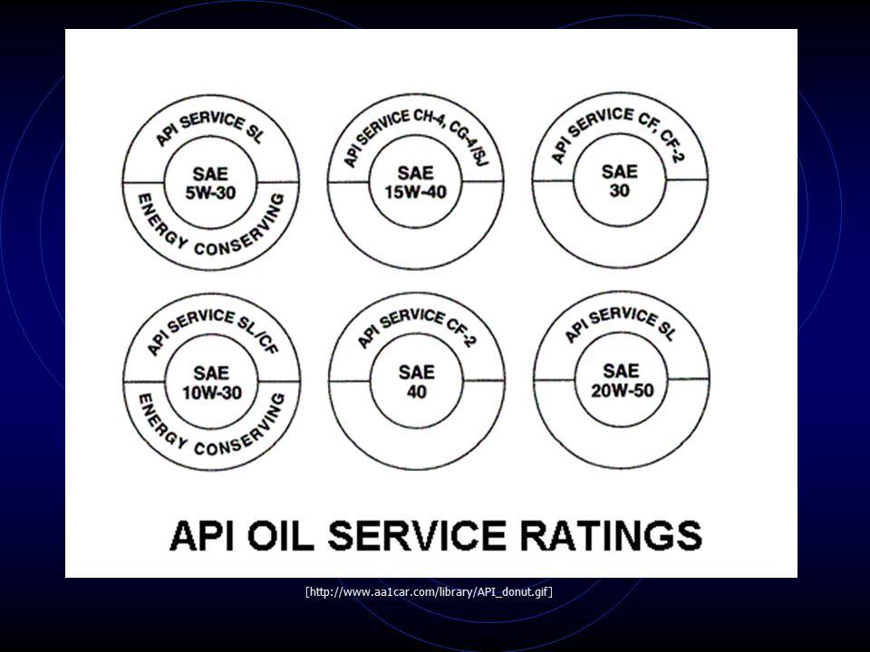 [http://www.aa1car.com/library/oil_chart.jpg]