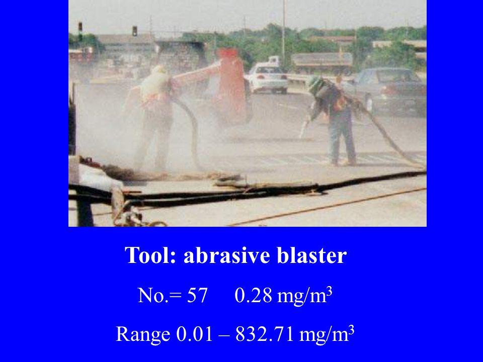 Tool: abrasive blaster No.= 57 0.28 mg/m 3 Range 0.01 – 832.71 mg/m 3