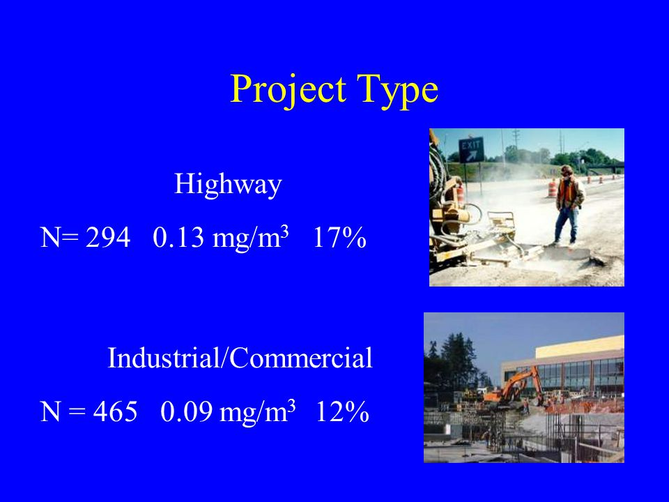 Project Type Highway N= 294 0.13 mg/m 3 17% Industrial/Commercial N = 465 0.09 mg/m 3 12%