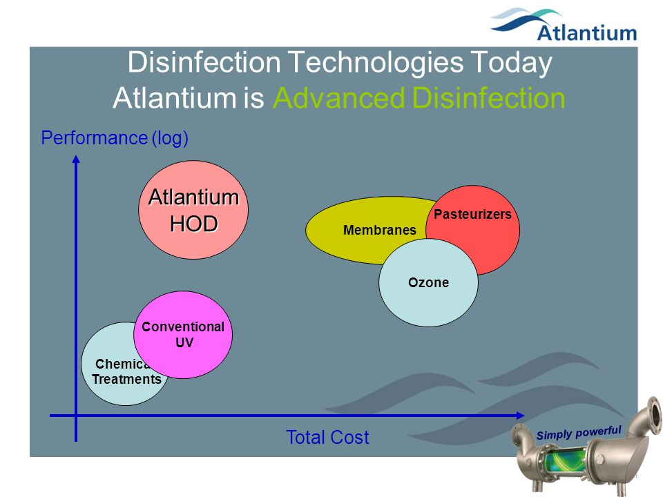 Simply powerful Membranes Pasteurizers Disinfection Technologies Today Atlantium is Advanced Disinfection Total Cost Performance (log) Chemical Treatm