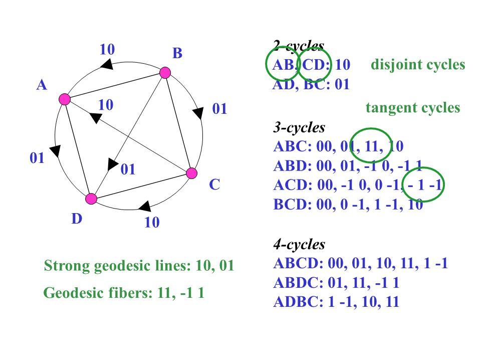 A D B C 10 01 2-cycles AB, CD: 10 AD, BC: 01 3-cycles ABC: 00, 01, 11, 10 ABD: 00, 01, -1 0, -1 1 ACD: 00, -1 0, 0 -1, - 1 -1 BCD: 00, 0 -1, 1 -1, 10