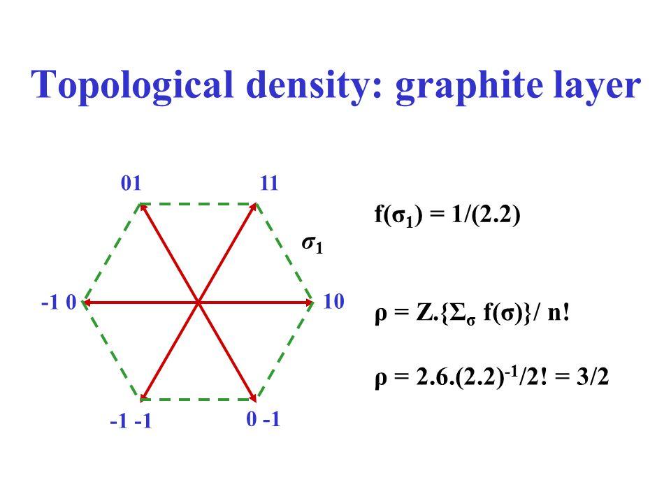 Topological density: graphite layer 10 0111 -1 0 0 -1 σ1σ1 f(σ 1 ) = 1/(2.2) ρ = Z.{Σ σ f(σ)}/ n! ρ = 2.6.(2.2) -1 /2! = 3/2