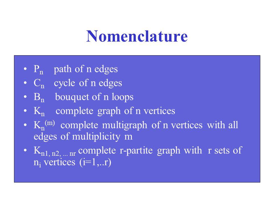 Nomenclature P n path of n edges C n cycle of n edges B n bouquet of n loops K n complete graph of n vertices K n (m) complete multigraph of n vertice