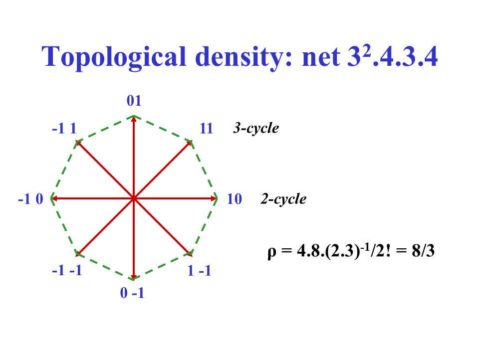 Topological density: net 3 2.4.3.4 10-1 0 01 0 -1 11-1 1 1 -1 3-cycle 2-cycle ρ = 4.8.(2.3) -1 /2! = 8/3
