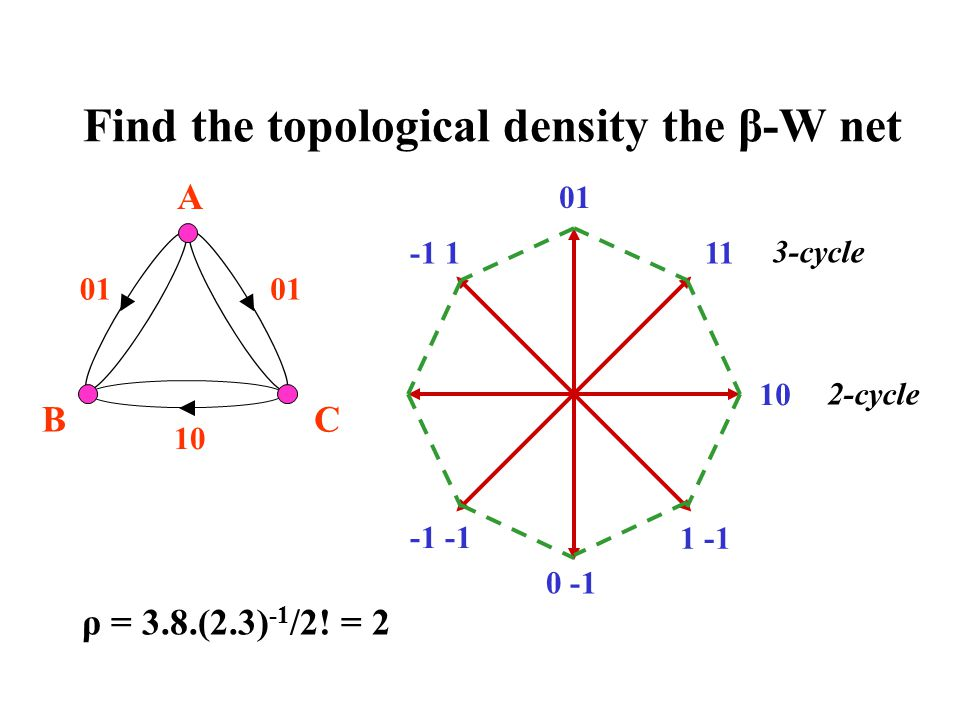Find the topological density the β-W net BC 01 A 10 01 0 -1 11-1 1 1 -1 3-cycle 2-cycle ρ = 3.8.(2.3) -1 /2! = 2
