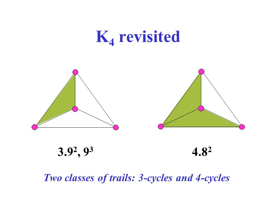 K 4 revisited 3.9 2, 9 3 4.8 2 Two classes of trails: 3-cycles and 4-cycles