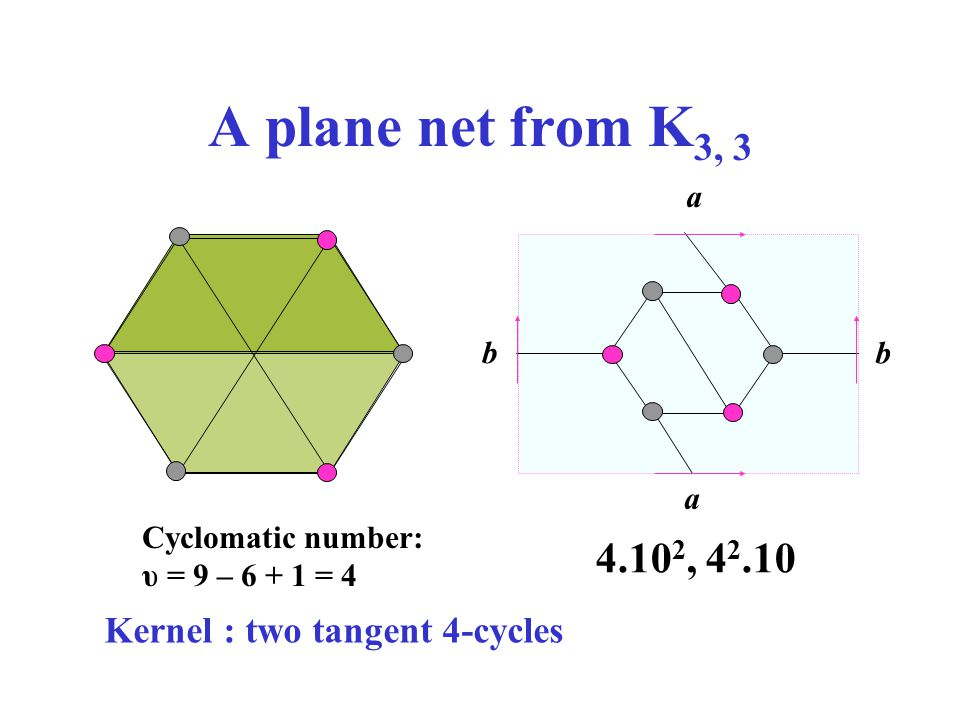 A plane net from K 3, 3 Cyclomatic number: υ = 9 – 6 + 1 = 4 Kernel : two tangent 4-cycles a a b b 4.10 2, 4 2.10