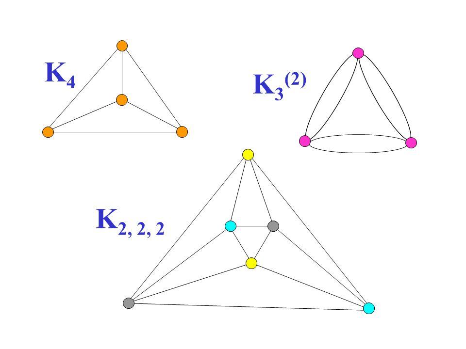 K 3 (2) K4K4 K 2, 2, 2