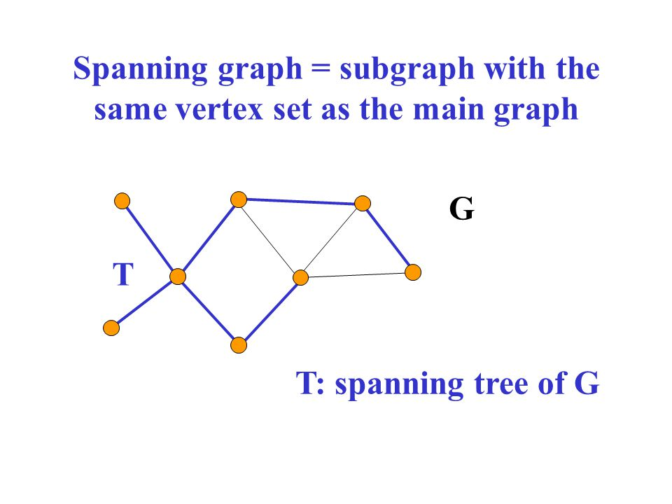 Spanning graph = subgraph with the same vertex set as the main graph G T: spanning tree of G T