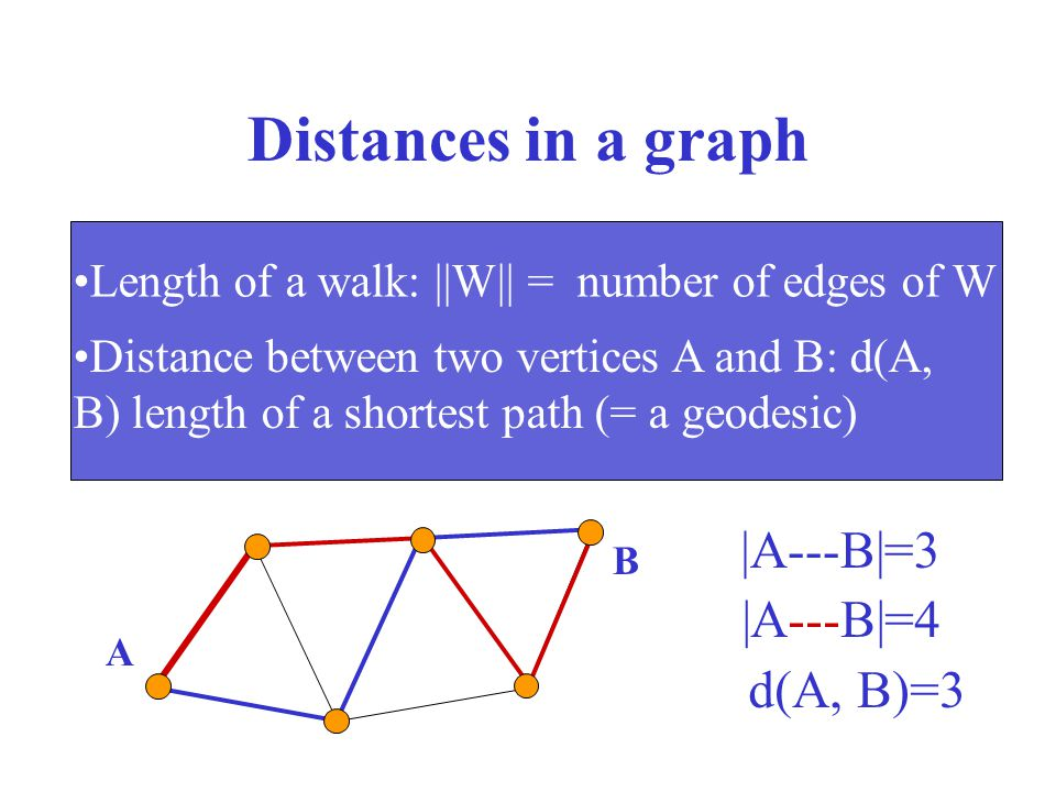Distances in a graph Length of a walk: ||W|| = number of edges of W Distance between two vertices A and B: d(A, B) length of a shortest path (= a geod