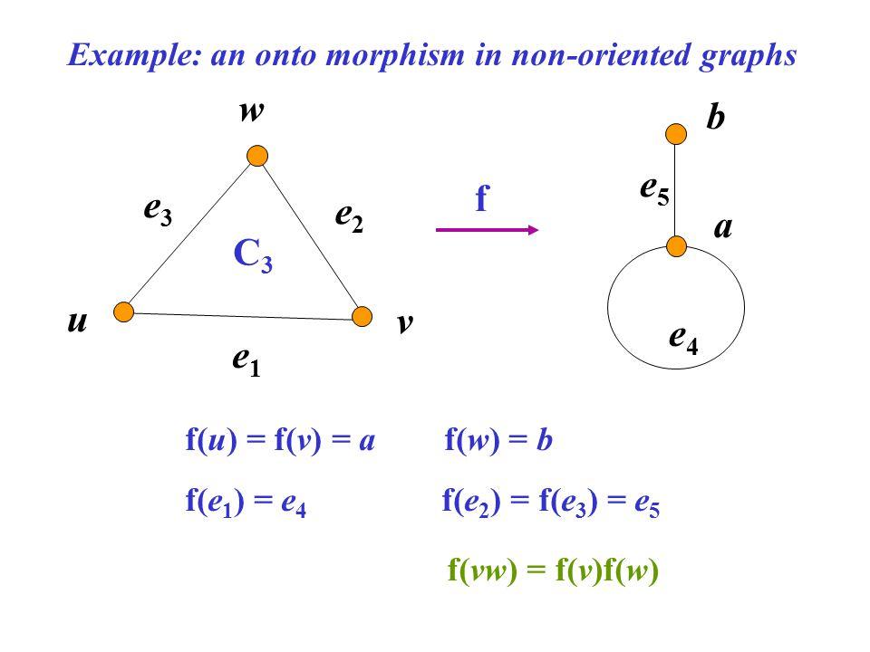 e3e3 e1e1 e2e2 v w C3C3 f u b a e4e4 e5e5 f(u) = f(v) = a f(w) = b f(e 1 ) = e 4 f(e 2 ) = f(e 3 ) = e 5 Example: an onto morphism in non-oriented gra