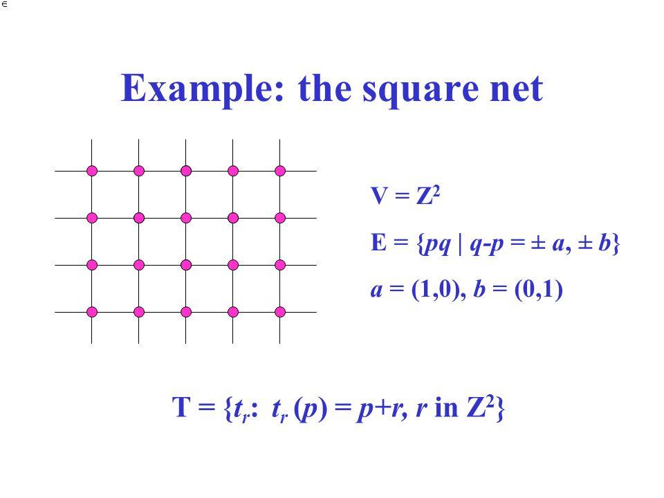Example: the square net V = Z 2 E = {pq | q-p = ± a, ± b} a = (1,0), b = (0,1) T = {t r : t r (p) = p+r, r in Z 2 }