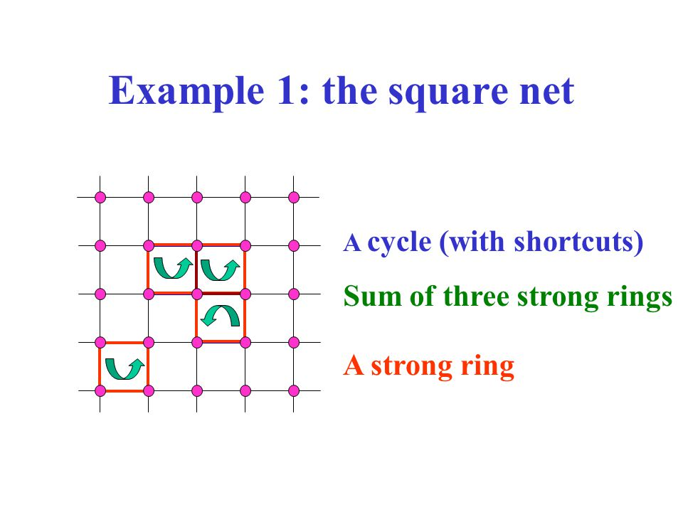 Example 1: the square net A cycle (with shortcuts) Sum of three strong rings A strong ring