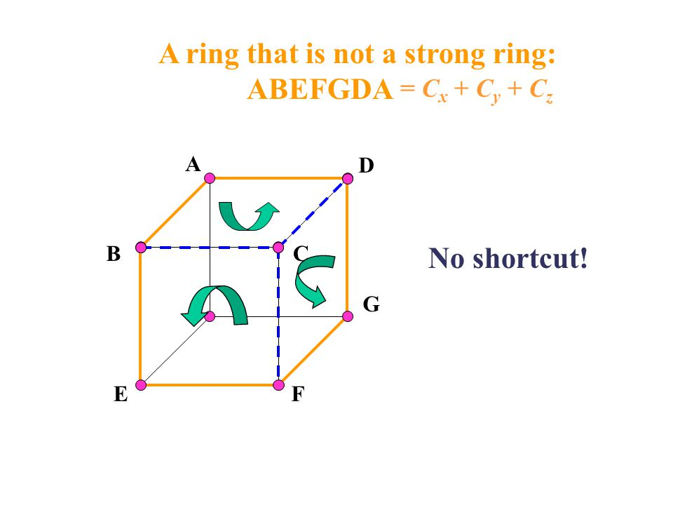 A ring that is not a strong ring: ABEFGDA No shortcut! A B D EF G C = C x + C y + C z