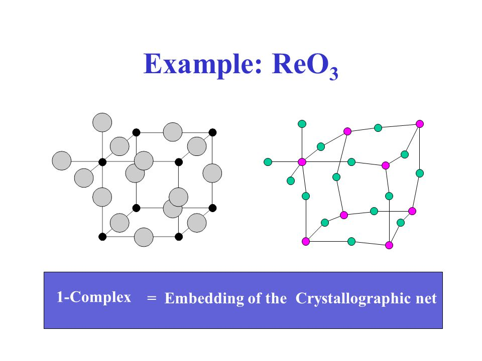 Example: ReO 3 1-Complex Crystallographic net= Embedding of the