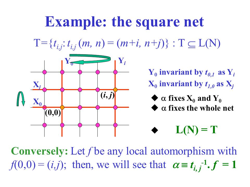 (0,0) Example: the square net (i, j) Conversely: Let f be any local automorphism with f(0,0) = (i,j); then, we will see that   t i, j -1. f = 1 T={t