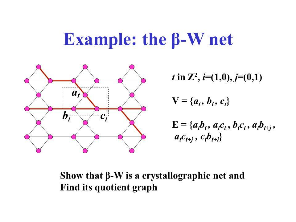 Example: the β-W net Show that β-W is a crystallographic net and Find its quotient graph atat btbt ctct t in Z 2, i=(1,0), j=(0,1) V = {a t, b t, c t