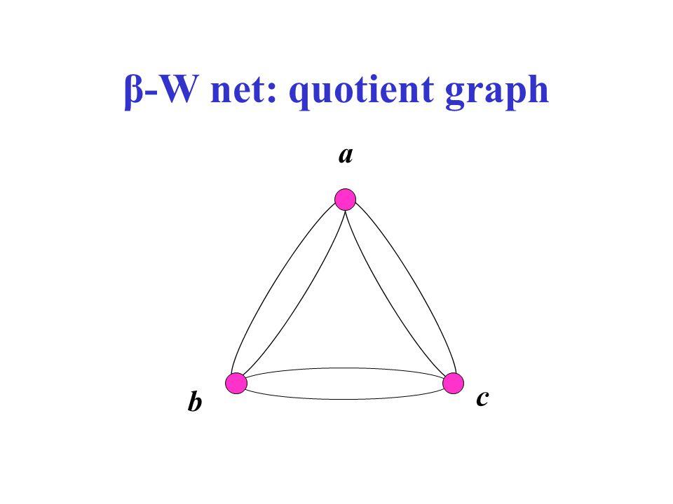 β-W net: quotient graph a b c