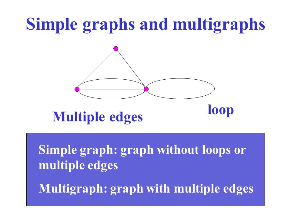 Some elementary definitions Order of G:  G  = number of vertices of G Size of G:   G   = number of edges of G Adjacency: binary relation between edges or vertices Incidence: binary relation between vertex and edge Degree of a vertex u: d(u) = number of incident edges to u (loops are counted twice) Regular graph of degree r: d(u) = r, for all u in V Adjacent vertices Adjacent edges Incidence relationship