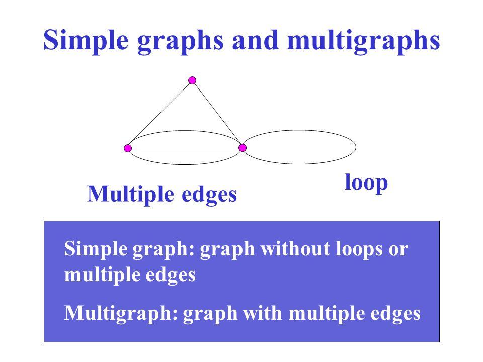 Simple graphs and multigraphs loop Multiple edges Simple graph: graph without loops or multiple edges Multigraph: graph with multiple edges