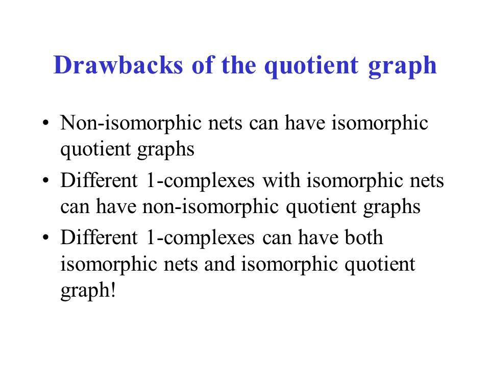 Drawbacks of the quotient graph Non-isomorphic nets can have isomorphic quotient graphs Different 1-complexes with isomorphic nets can have non-isomor